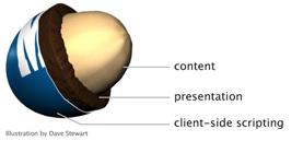 Séparation structure présentation et comportement