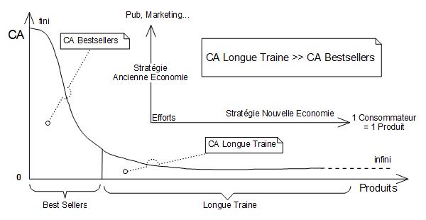 Modèle économique de la Longue Traine