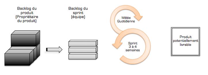 La méthode scrum en image.