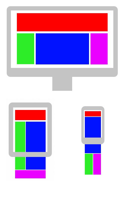 Mise en page des colonnes pour un site en responsive design