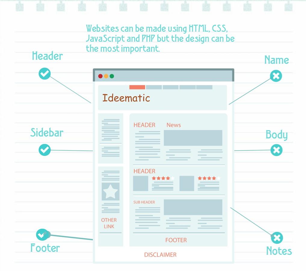 Création d'un webdesign sur mesure