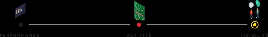 agence digitale pont entre la performance de la production, l'activité en ligne et la visibilité