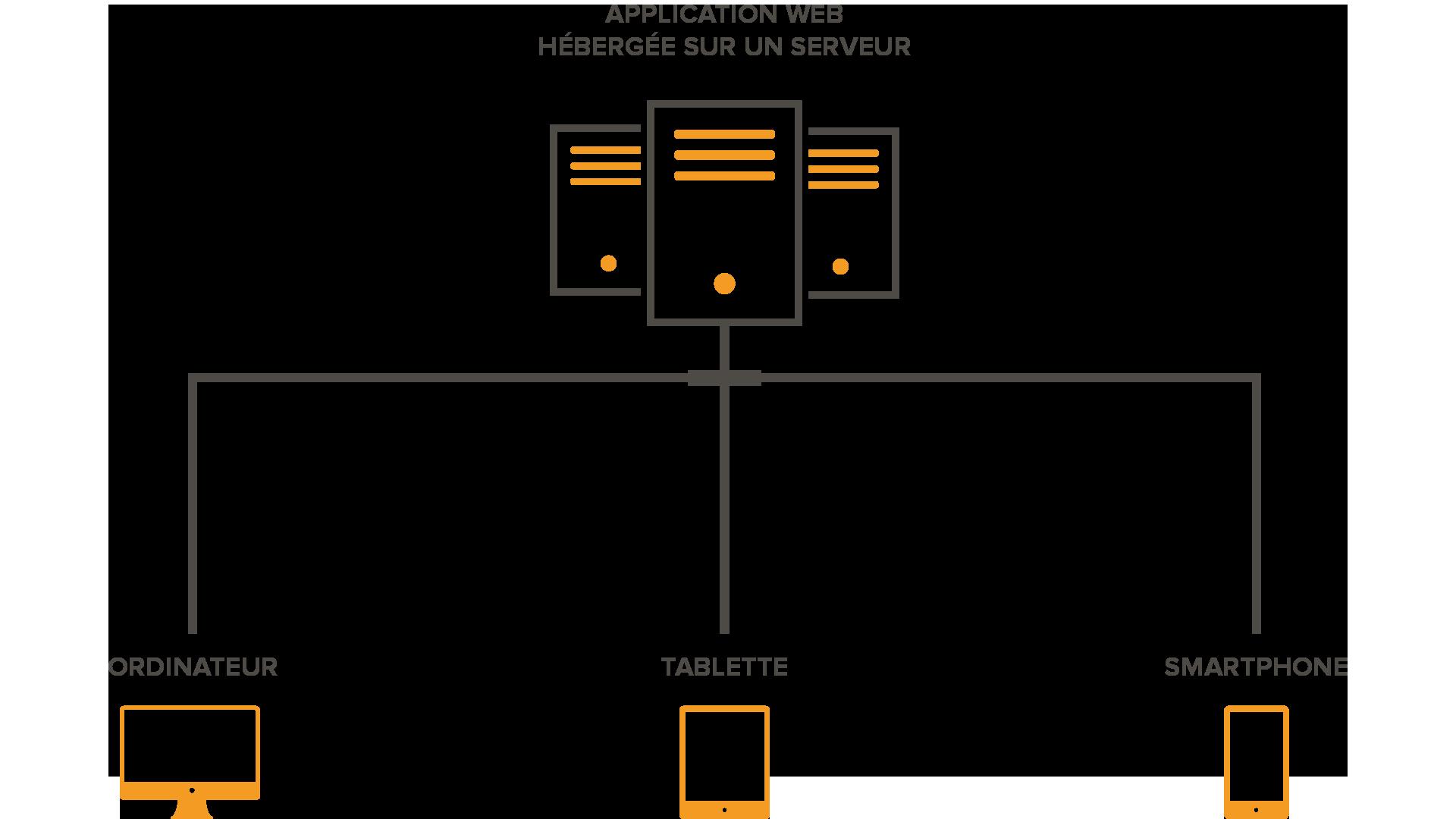 schema application web