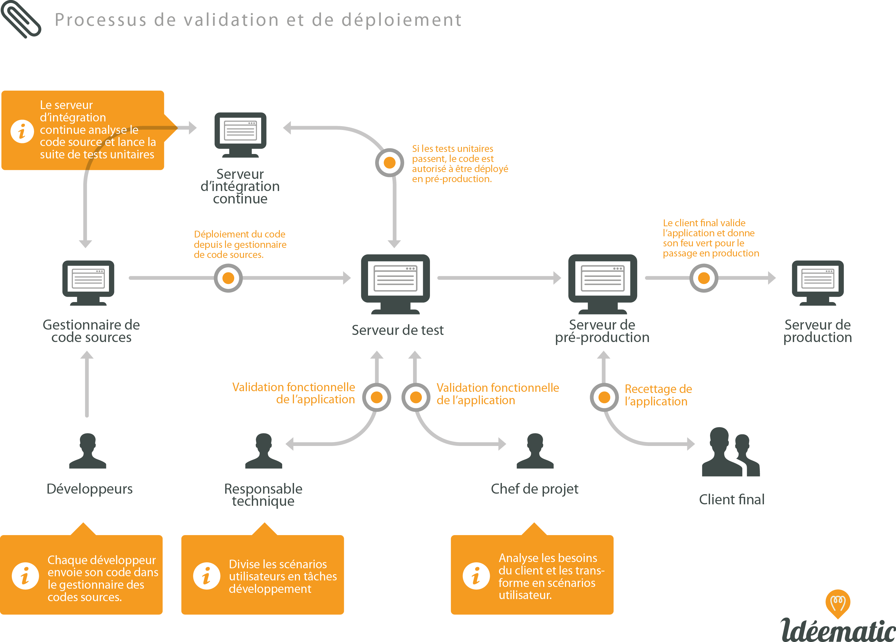 processus de validation chez idéematic