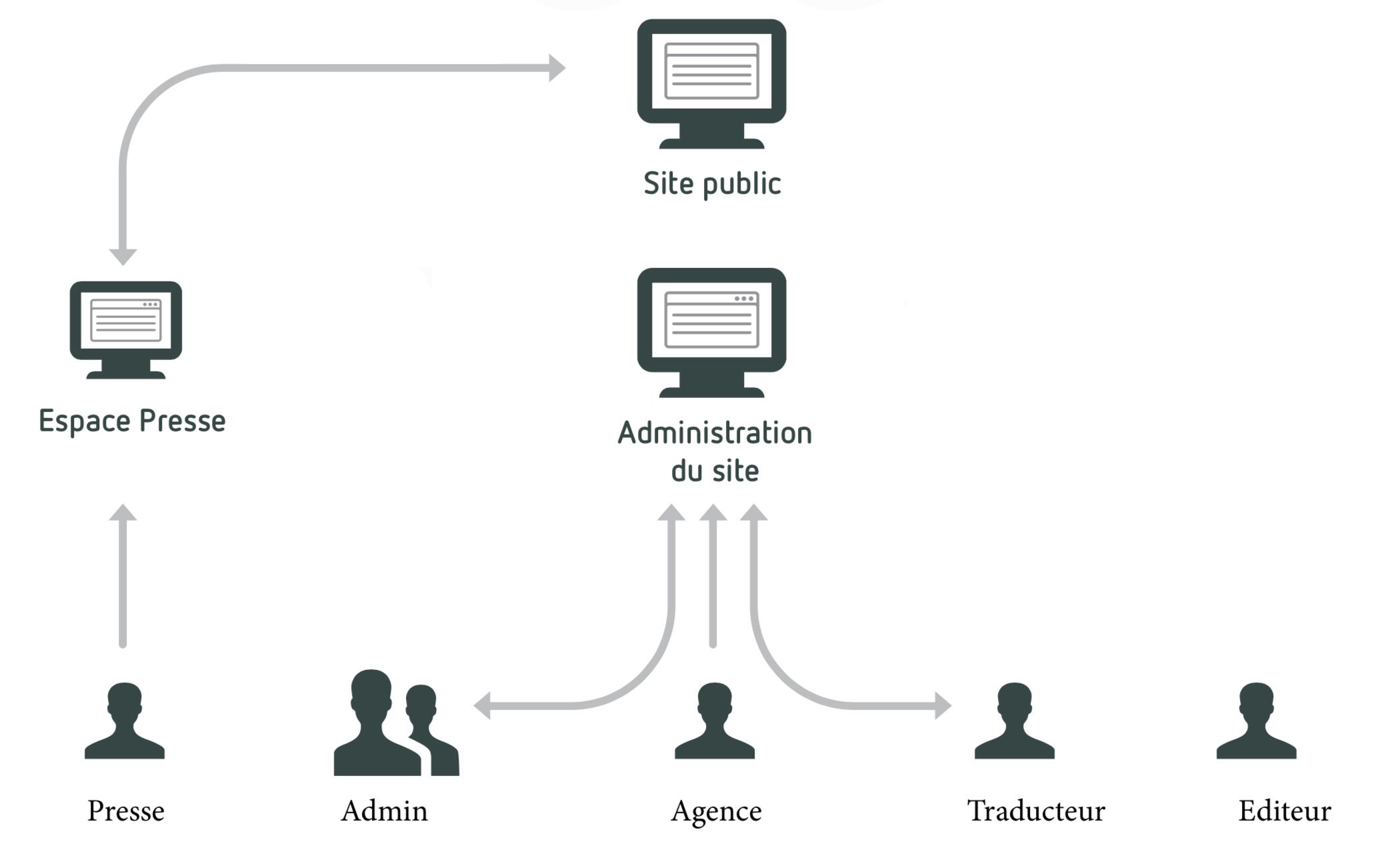 organisation de la gestion des contenus du site en fonction d'utilisateurs et de roles
