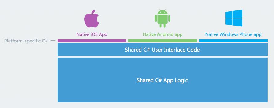 Xamarin pour le développement mobile multiplateforme